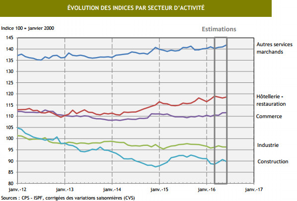 L'emploi salarié reste stable en juin 2016