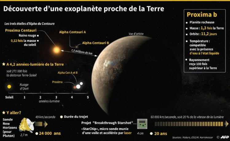 """Proxima b: une exoplanète où """"toutes les formes de vie"""" pourraient être possibles"""