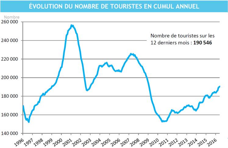 7,9 % de touristes en plus sur les six premiers mois par rapport à l'an dernier