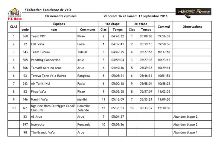 Va'a V6 – Tetiaroa Royal Race : Le Team OPT gagne la première édition