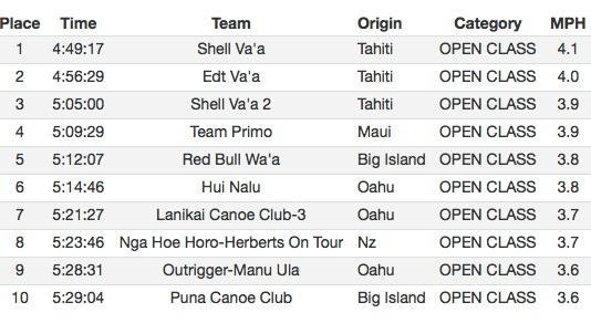Va'a V6 – Moloka'i Hoe : Une 10e victoire historique pour Shell Va'a