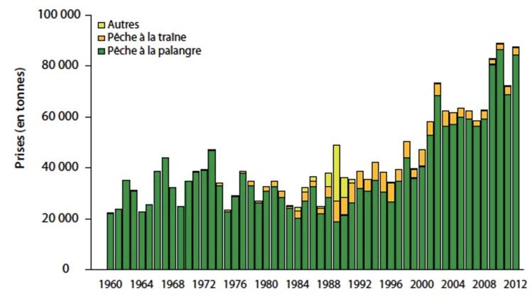 Figure 2 : Captures de germons dans le Pacifique occidental et central de 1960 à 2012. (Source : Secrétariat de la Communauté du Pacifique - 2014).