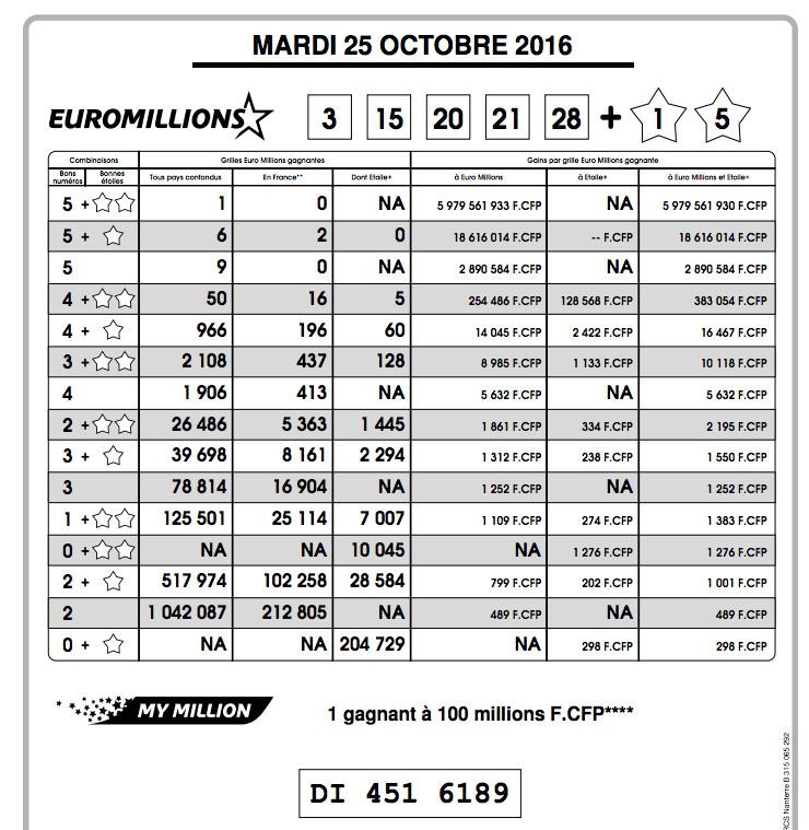 Un nouveau Gagnant en Polynésie remporte 100 millions à Euro Millions – My Million !