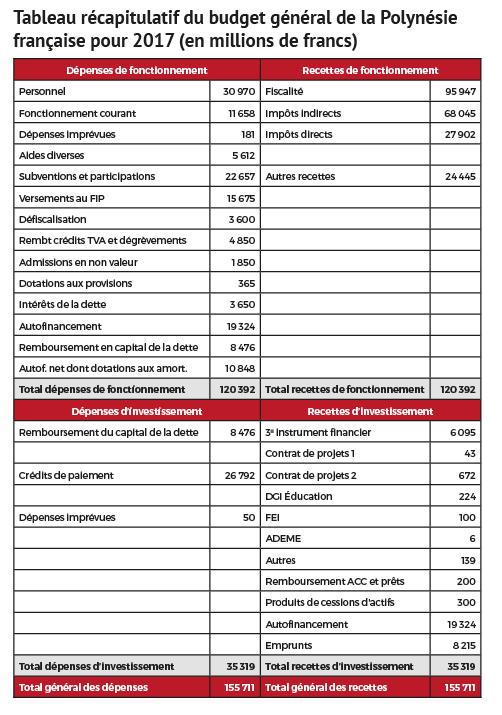 Le budget de la Polynésie française sera de 155,7 milliards Fcfp en 2017