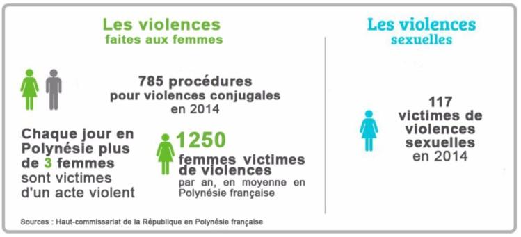 Violences conjugales : Le téléphone grave danger opérationnel en janvier