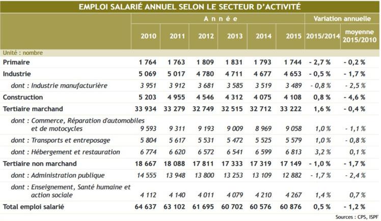 Emploi en 2015 : première hausse depuis 2007