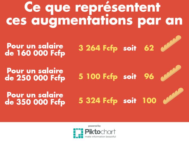 Pour un travailleur qui a un salaire de 160 000 Fcfp, il aura de 272 Fcfp de moins sur sa fiche de paye de janvier, cela représente 3 264 Fcfp en moins sur un an, soit 62 baguettes.
