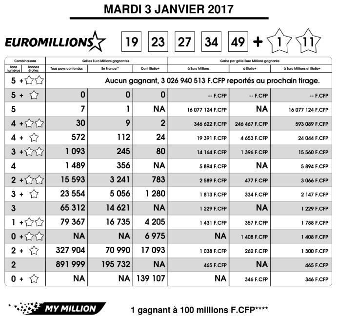 Euro Millions: Un joueur polynésien remporte 16 MF au premier tirage de l'année