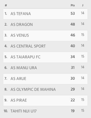 Football – Ligue 1 : Vénus tenu en échec à domicile par Pirae