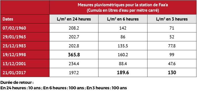 Fortes pluies : Météo-France a enregistré un record centenaire à Faa'a