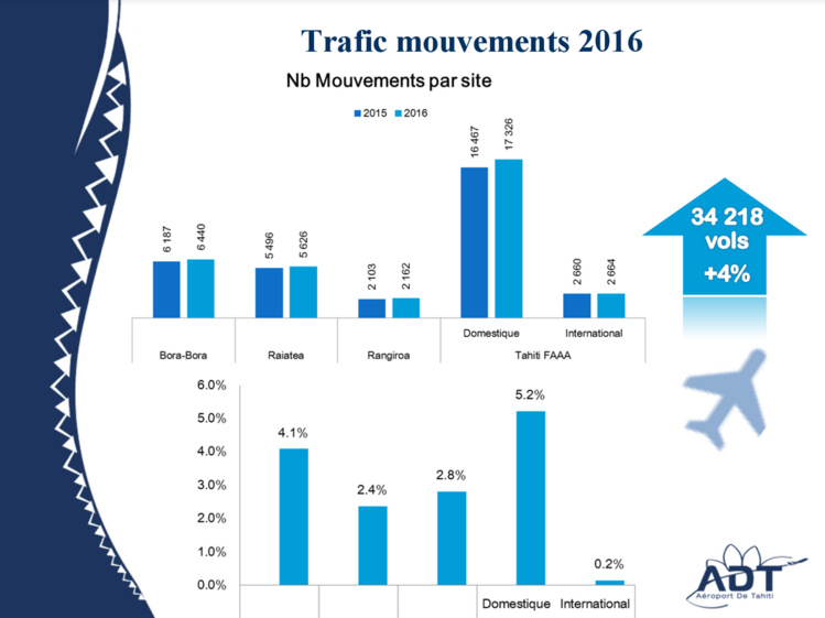 Aéroport de Tahiti : 1,2 million de passagers en 2016 (+4,1%)
