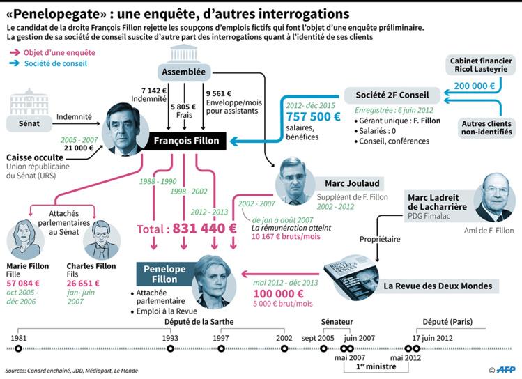 """""""Penelopegate"""": ce que l'on sait sur l'enquête qui plombe la campagne de Fillon"""