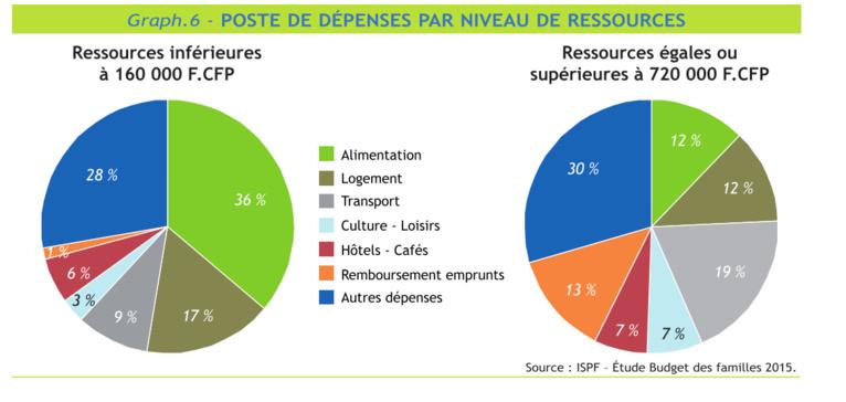 Une famille ayant 160 000 Fcfp de budget consacre 36% de son budget à l'alimentation. Une famille ayant des ressources égales ou supérieures à 720 000 Fcfp consacre 12% à son alimentation L'alimentation demeure le premier poste de dépenses des ménages.
