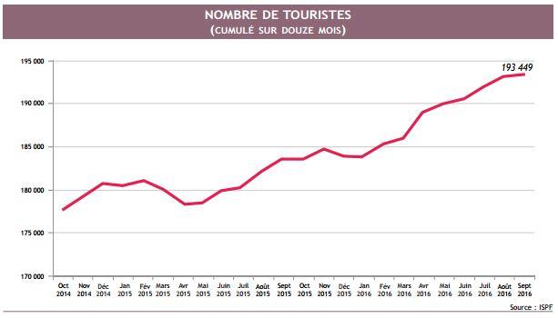Le tourisme est le principal facteur de la reprise