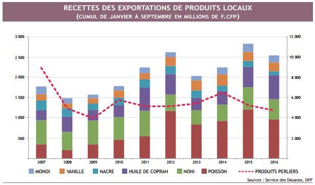 """""""Les exportations de produits locaux sont en baisse par rapport à 2015, exception faite de l'huile de coprah dont les exportations augmentent en valeur. Pour tous les produits, les prix unitaires en hausse compensent en partie la baisse des volumes exportés"""" explique l'ISPF"""