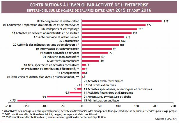 """""""L'emploi s'améliore et suit l'orientation d'activité des entreprises : 1 000 salariés supplémentaires par rapport à septembre 2015. L'environnement international favorise la fréquentation touristique ainsi que les activités connexes, mais les produits locaux peinent à s'exporter"""""""