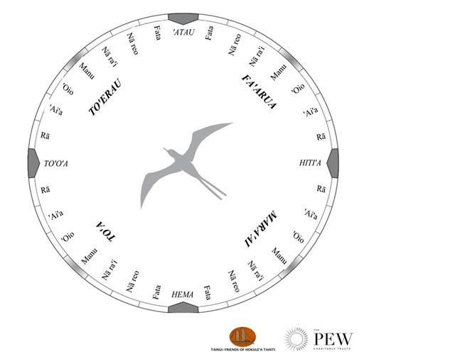 Compas des étoiles de Nainoa Thompson avec les « maisons » utilisées comme cap par les navigateurs (Crédit : Tainui Friends of Hokule'a en partenariat avec Pew Polynésie)