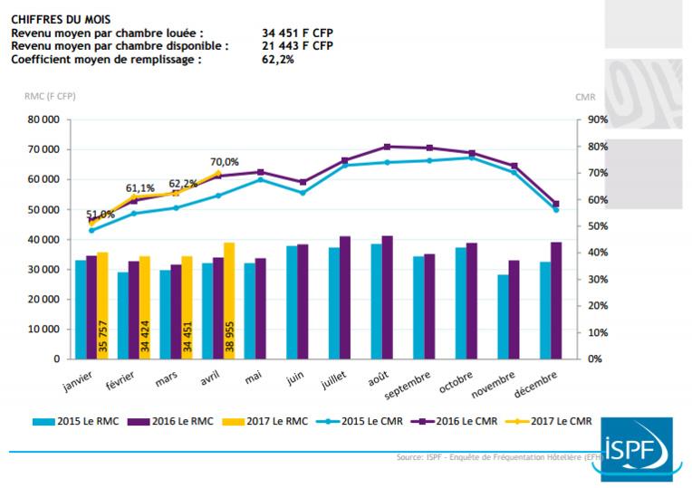 La hausse de la fréquentation hôtelière se poursuit en mars 2017