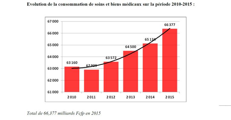 La consommation des soins et biens médicaux en hausse régulière
