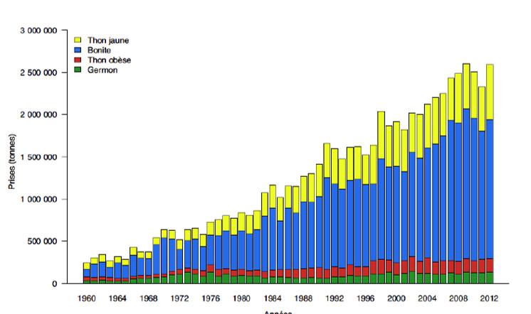 Captures par espèce de thonidés dans la zone du Pacifique Occidental et Central, 1960-2012 (CPS 2014).