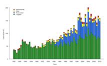 Pêche du thon obèse dans le Pacifique occidental et central par type de pêche, en bleu à la senne et en vert à la palangre (CPS 2014).