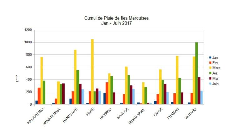Pluies records aux Marquises pour la saison chaude 2016/2017