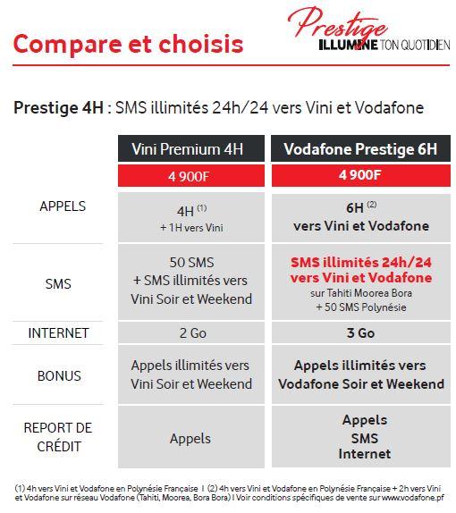 Les SMS passent à l'illimité avec les offres Vodafone Prestige