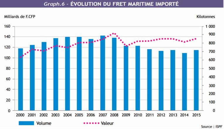 Les exportations de la Polynésie en nette diminution en 15 ans