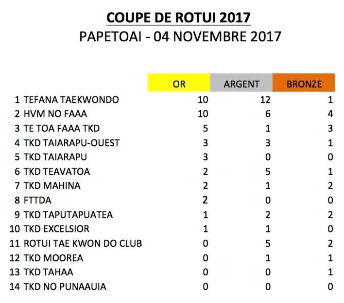 Taekwondo – Coupe Rotui : Les clubs de Faa'a en force à Moorea