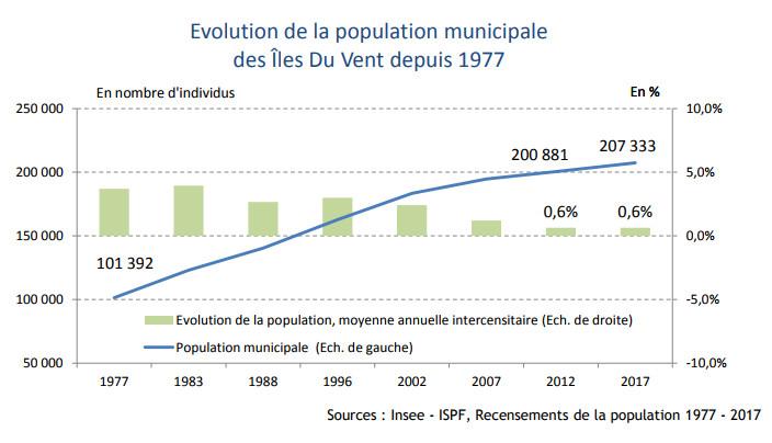 La croissance de l'augmentation démographique dans les îles du Vent se stabilise progressivement. L'archipel abrite 75 % de la population polynésienne. (Source ISPF)