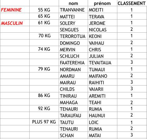Lutte – Tournoi local : Trente lutteurs en compétition