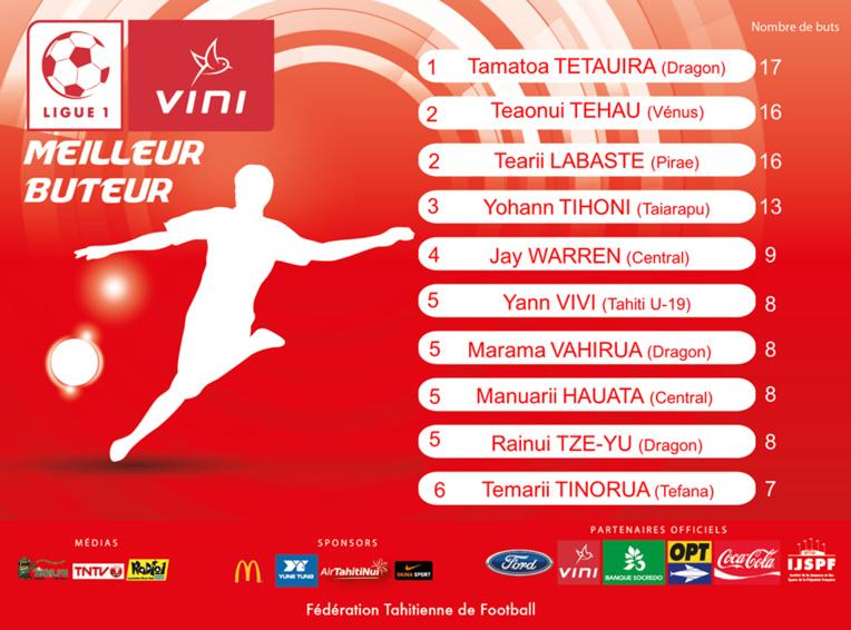 Le classement des meilleurs buteurs de Ligue 1