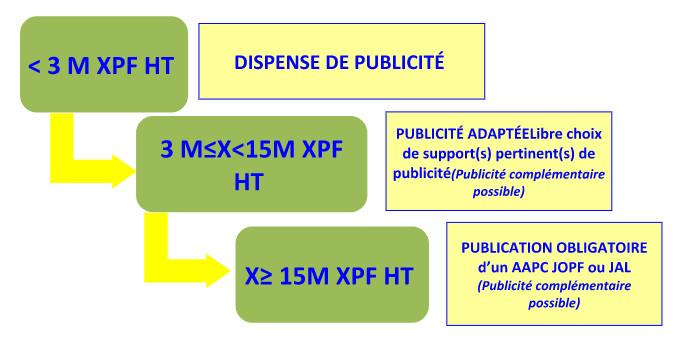 Code des marchés publics : les règles de publicité revues