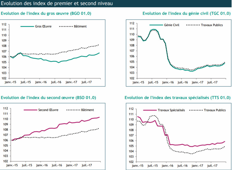 Economie : Le milieu du bâtiment et des travaux publics en hausse en décembre