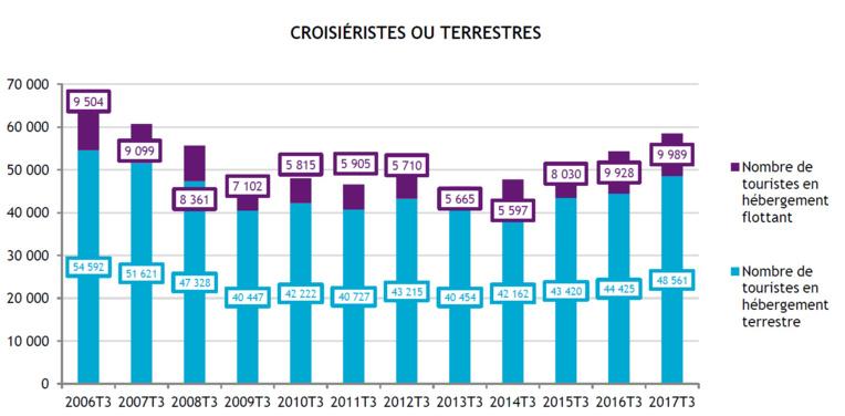 La Polynésie française a accueilli 58 550 touristes au troisième trimestre 2017