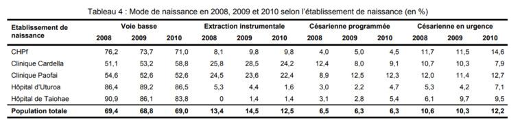 Source: Bulletin d'informations sanitaires, épidémiologiques et statistiques du ministère de la Santé. Janvier 2012.