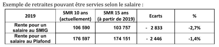 Voici l'impact de la réforme des retraites selon le ministre de la Santé SMR : salaire moyen de référence