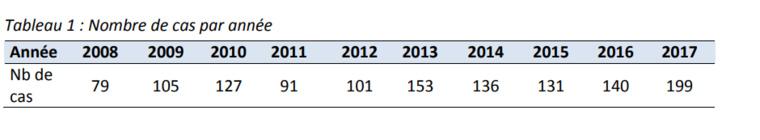 42% de cas de plus de leptospirose en 2017