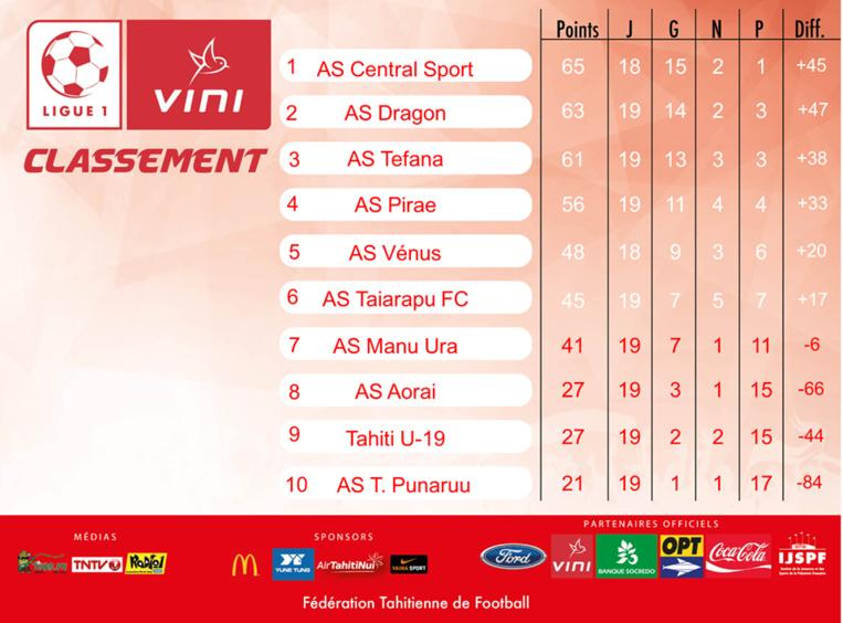Football - Ligue 1 : Vénus perd à domicile 5-4 contre Pirae