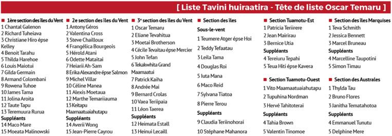 Territoriales 2018 : la liste du Tavini Huiraatira