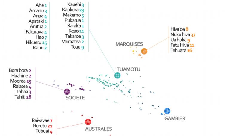"""Ciguatéra : des taux """"préoccupants"""" dans dix îles"""
