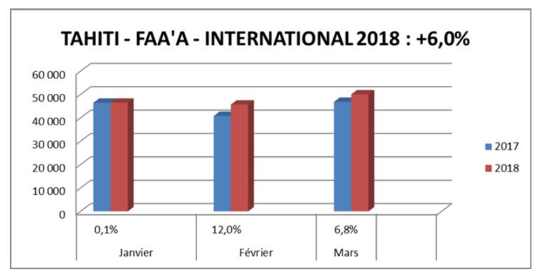 Trafic aérien en hausse sur le début de l'année