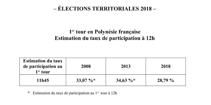 Territoriales: Taux de participation à 28,79 % à midi