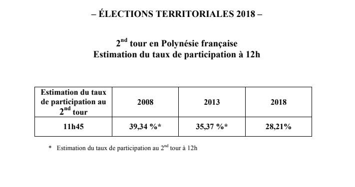 Territoriales : A 12 heures un faible taux de participation de(...)