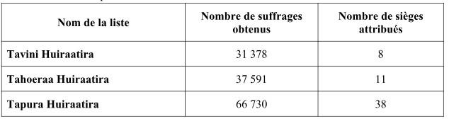 Territoriales : les résultats définitifs publiés par le haut-commissariat