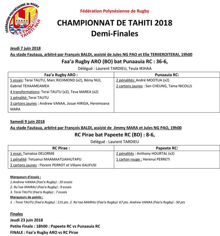 Rugby - Championnat de Tahiti : Pirae rejoint Faa'a en finale