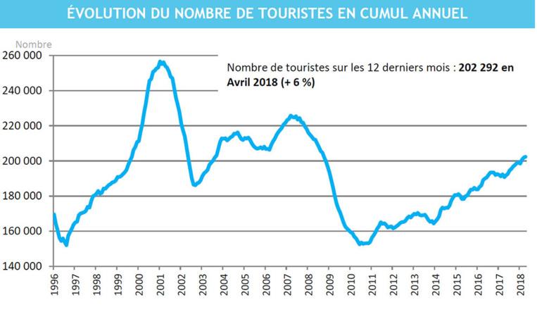 La fréquentation hôtelière en baisse de 0,2% en mars 2018, celle du tourisme en hausse de 2,8% en avril