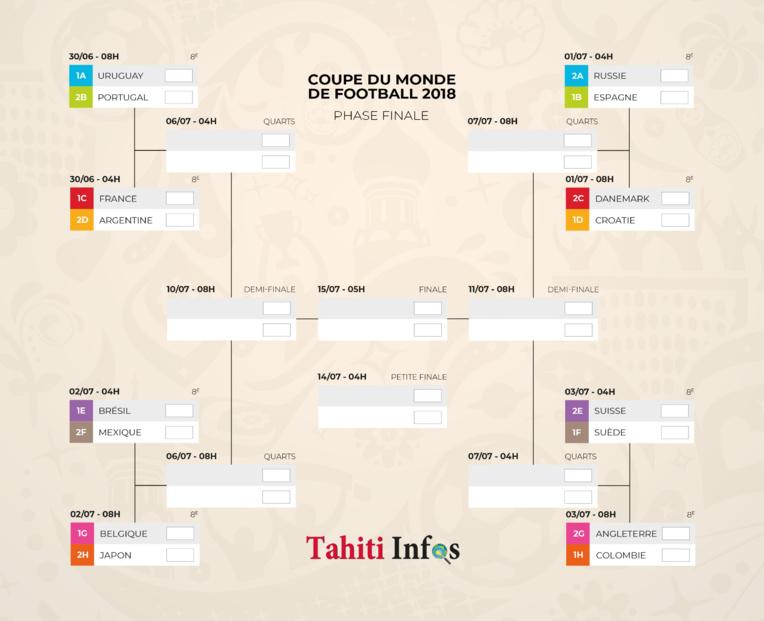 Les seize équipes qualifiées pour les 8e de finale
