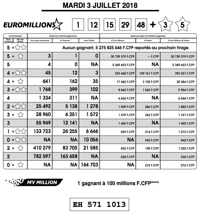 Un Polynésien remporte 30,7 millions Fcfp à l'Euro Millions