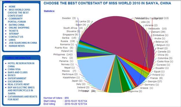 http://www.hainanwel.com/en/sanya-contestants-miss-world-2010.html